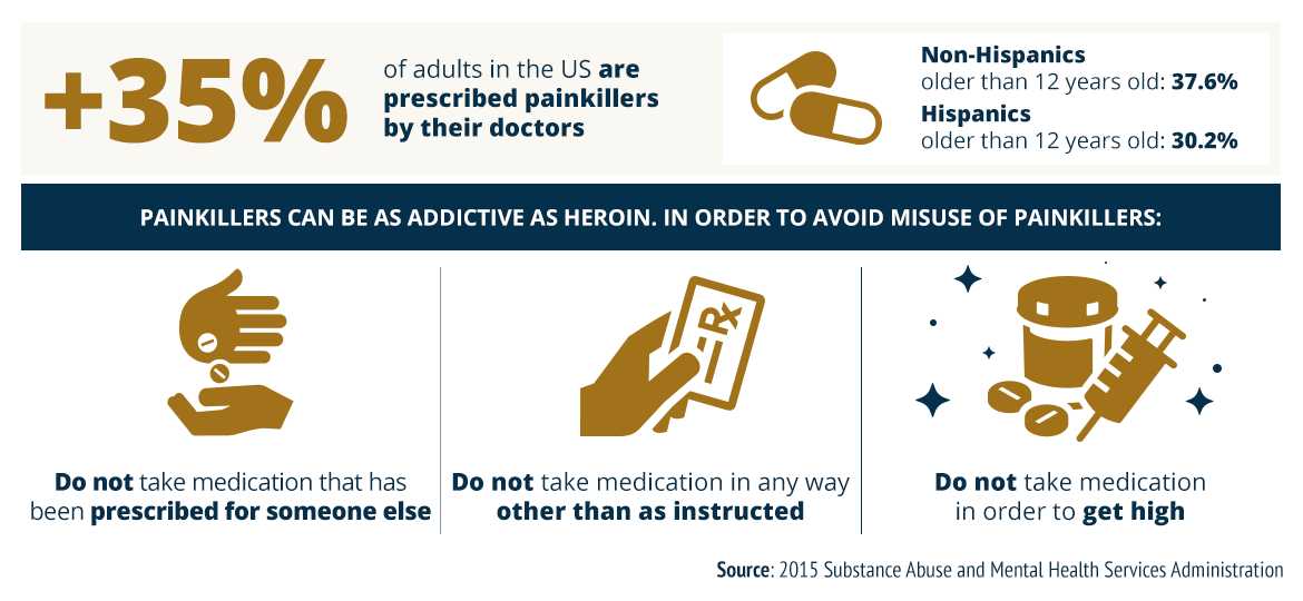 Opioid Addiction Could Anti Addiction Drugs Help Doctors Think So >> Prescription Painkillers
