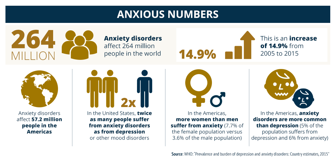 Mood Anxiety Disorders Common In >> When Anxiety Overstauys Its Welcome
