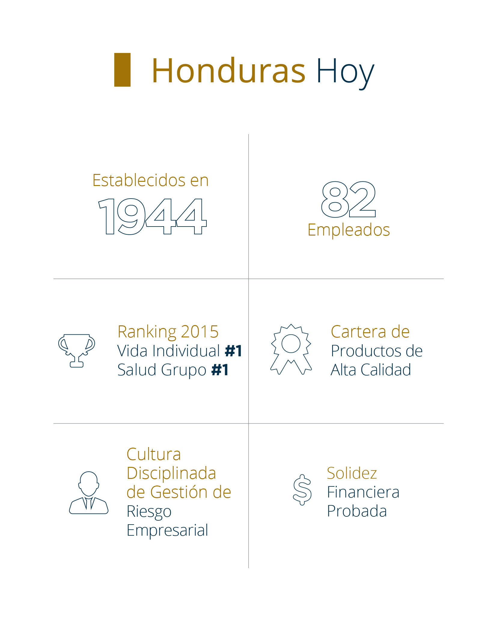Sobre Pan-American Life Insurance Group de Honduras