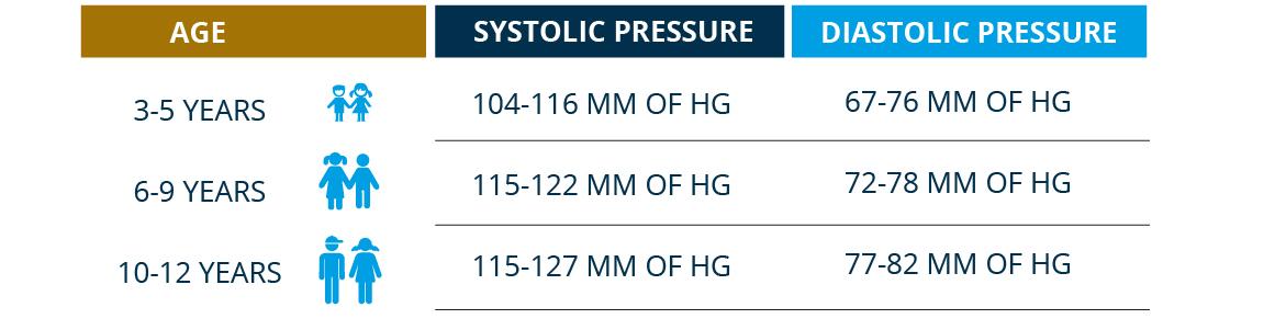 Child Hypertension